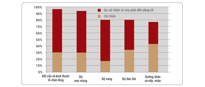 Đánh giá Jan Marini Age Intervention Retinol Plus