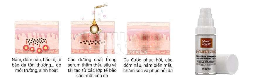 công dụng MartiDerm DSP-Serum Illuminator