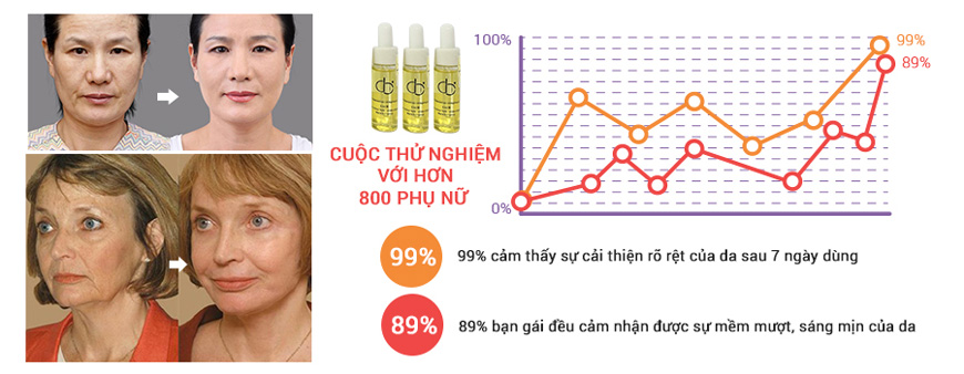 Hiệu quả collagen tươi CD Traitement AU