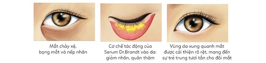 Công dụng serum dưỡng da vùng mắt Dr. Brandt Dark Circles Away