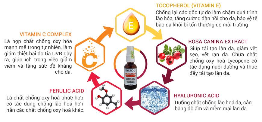 Thành phần Serum trắng da Hydro C+ Vitamin CE20%